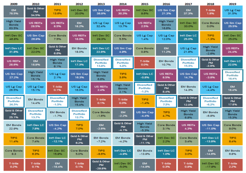 Morningstar most common asset types and how returns for each varies year-to-year